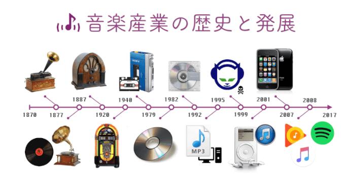 音楽の変遷と歴史