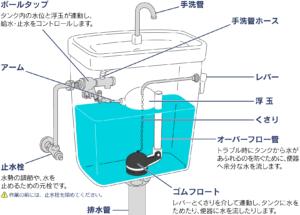 トイレのタンクの構造