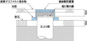 汚水桝の設置